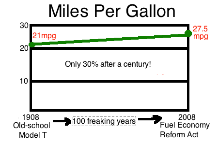 Miles Per Gallon Improvement Over a Century