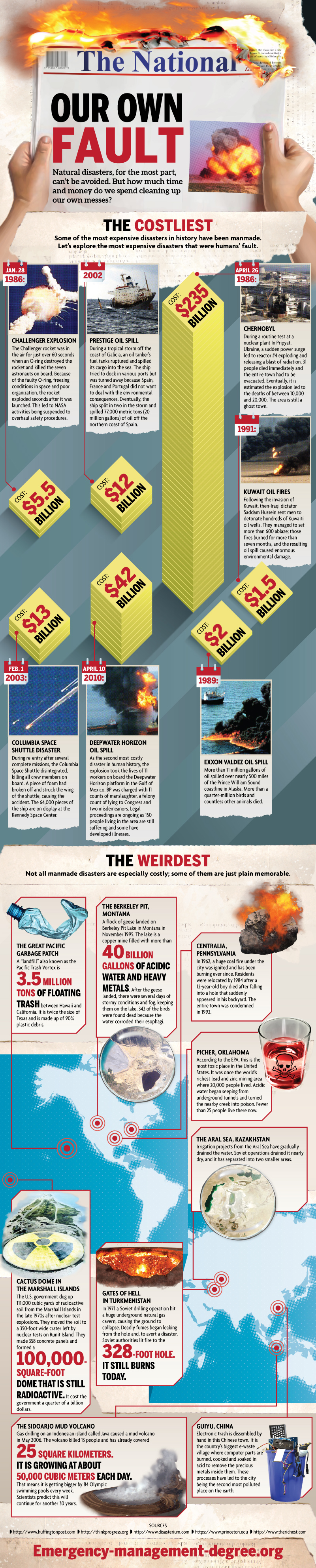 Some big Man-made disasters